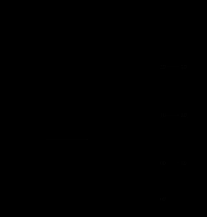 modèle temporel dimensionnel